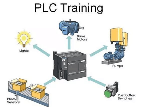 Plc – HMI ve Scada Programlama